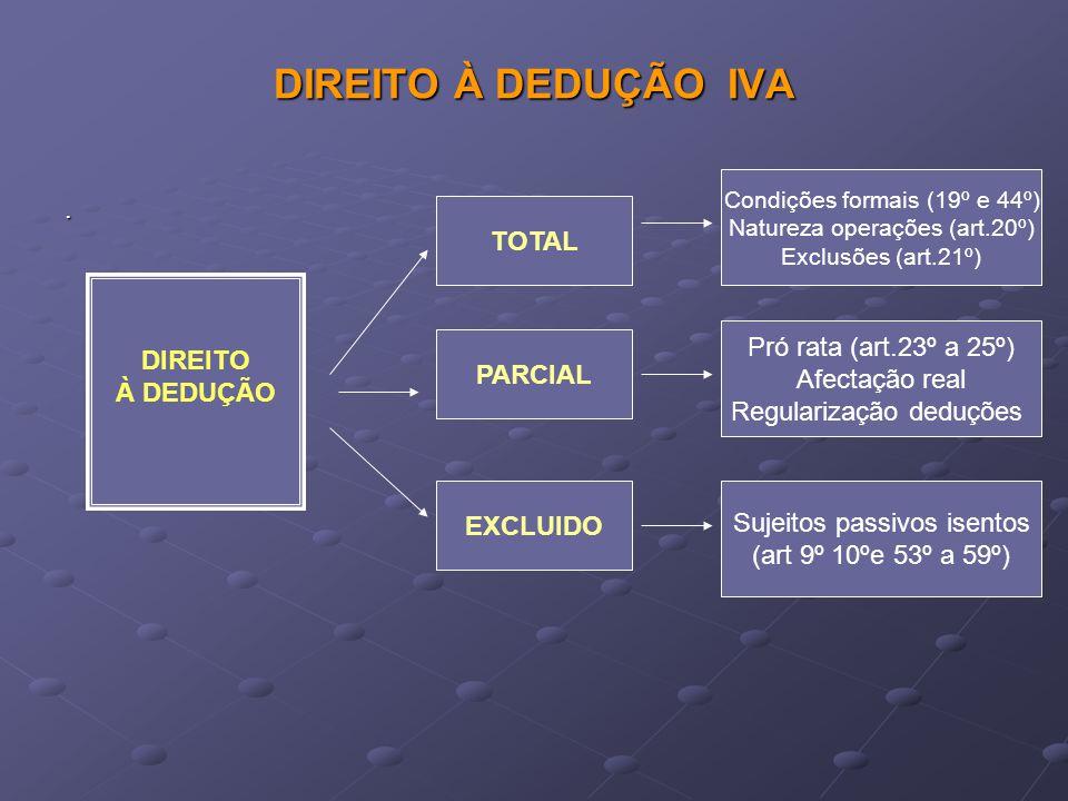APURAMENTO DO IVA, IVA LIQUIDADO PELO S.PASSIVO IMPOSTO SUPORTADO E DEDUTIVEL PELO S.