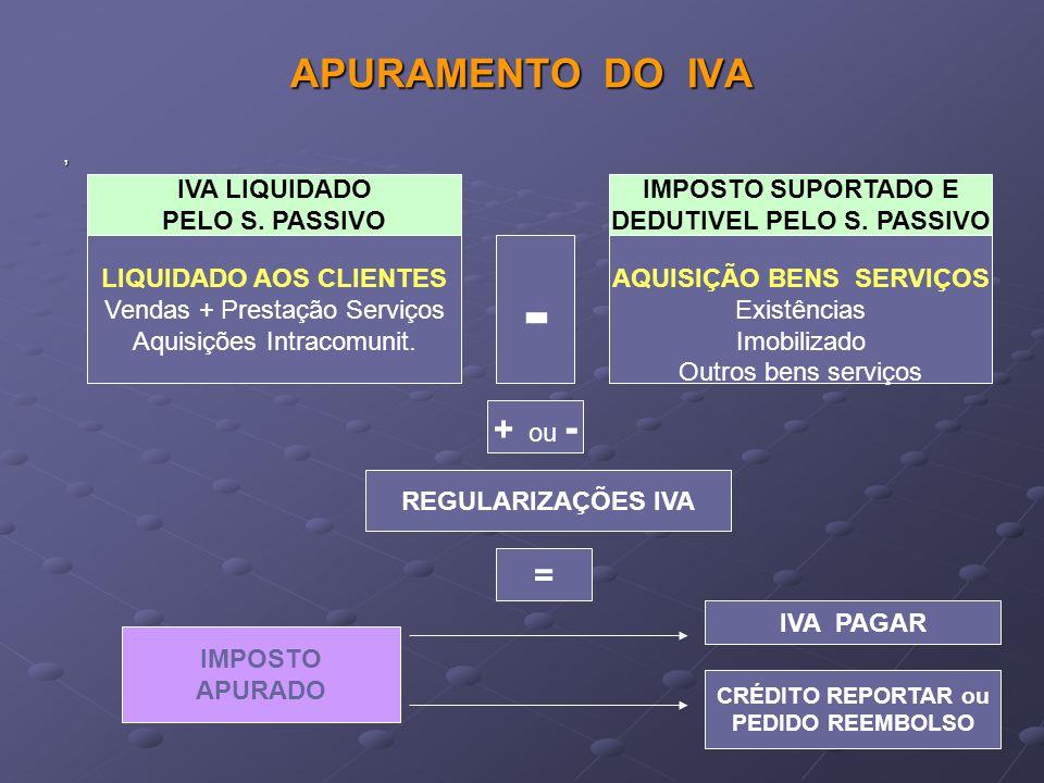 EXCLUSÃO do DIREITO à DEDUÇÃO IVA EXCLUI-SE O DIREITO À DEDUÇÃO NAS SEGUINTES DESPESAS (artº21) Despesas de aquisição, reparação, importação transformação ( veiculos turismo <= 9 lugares incl.