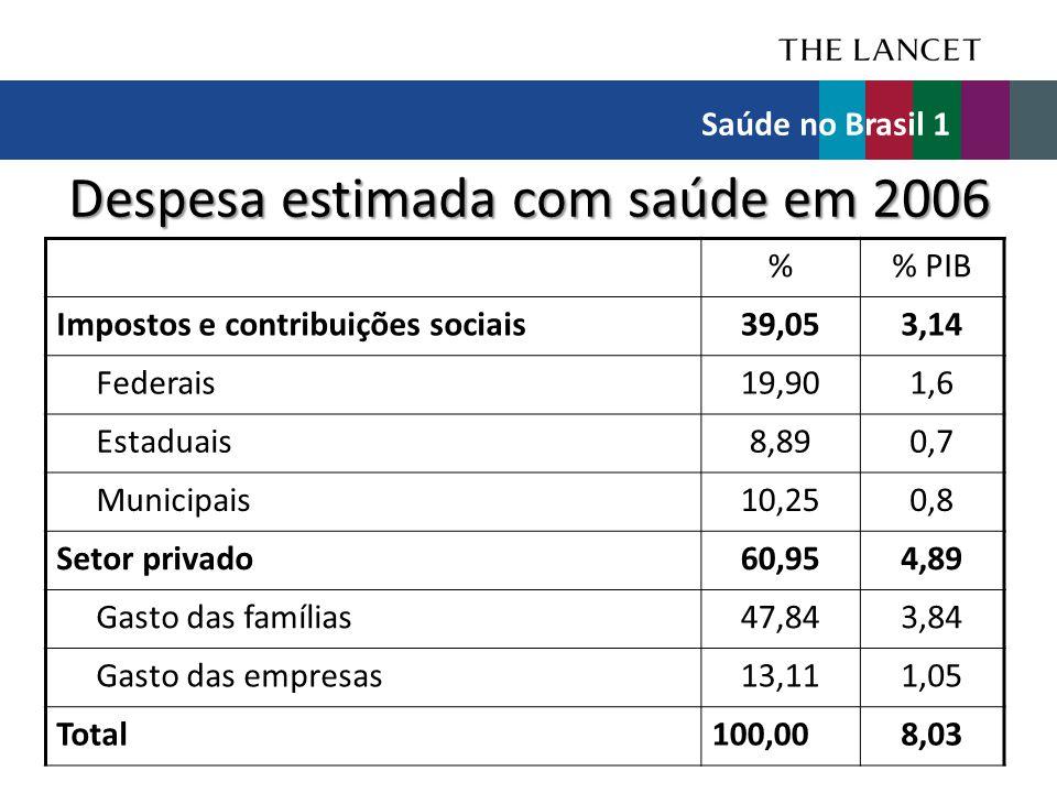 Despesa estimada com saúde em 2006 % PIB Impostos e contribuições sociais39,053,14 Federais19,901,6 Estaduais8,890,7 Municipais10,250,8 Setor privado6