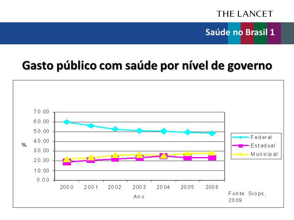 Gasto público com saúde por nível de governo Saúde no Brasil 1