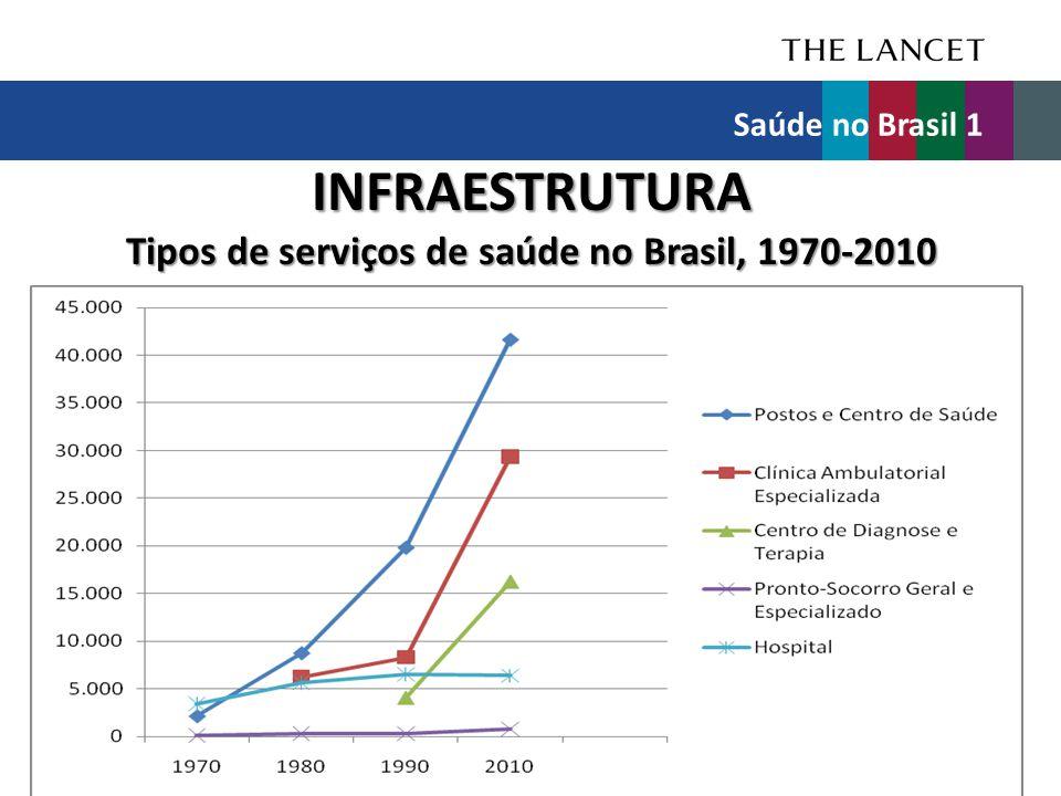 INFRAESTRUTURA Tipos de serviços de saúde no Brasil, 1970-2010 Saúde no Brasil 1