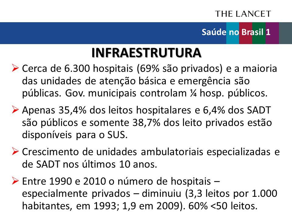 INFRAESTRUTURA  Cerca de 6.300 hospitais (69% são privados) e a maioria das unidades de atenção básica e emergência são públicas. Gov. municipais con