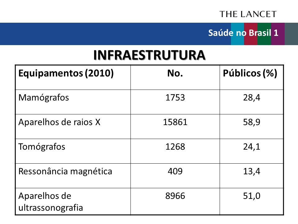 INFRAESTRUTURA Equipamentos (2010)No.Públicos (%) Mamógrafos175328,4 Aparelhos de raios X1586158,9 Tomógrafos126824,1 Ressonância magnética40913,4 Apa