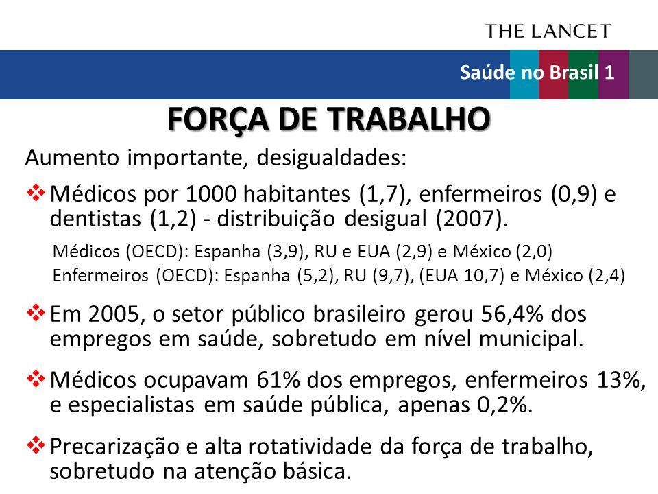 FORÇA DE TRABALHO Aumento importante, desigualdades:  Médicos por 1000 habitantes (1,7), enfermeiros (0,9) e dentistas (1,2) - distribuição desigual