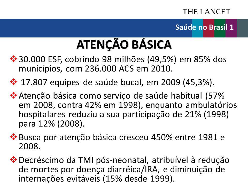 ATENÇÃO BÁSICA  30.000 ESF, cobrindo 98 milhões (49,5%) em 85% dos municípios, com 236.000 ACS em 2010.  17.807 equipes de saúde bucal, em 2009 (45,