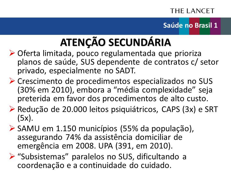 ATENÇÃO SECUNDÁRIA  Oferta limitada, pouco regulamentada que prioriza planos de saúde, SUS dependente de contratos c/ setor privado, especialmente no