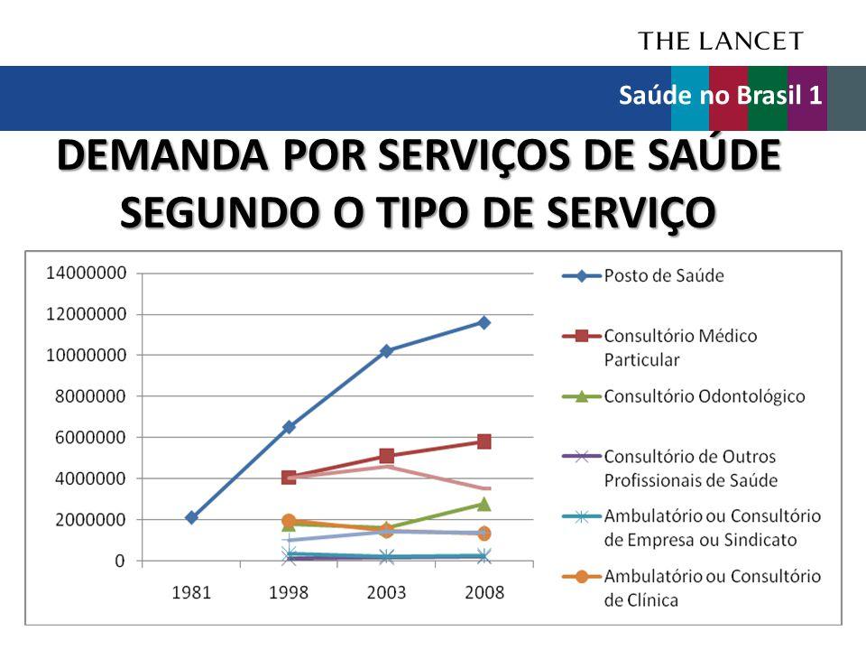 DEMANDA POR SERVIÇOS DE SAÚDE SEGUNDO O TIPO DE SERVIÇO Saúde no Brasil 1