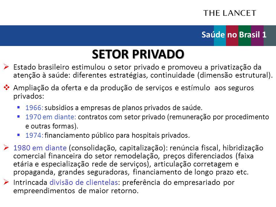 SETOR PRIVADO  Estado brasileiro estimulou o setor privado e promoveu a privatização da atenção à saúde: diferentes estratégias, continuidade (dimens