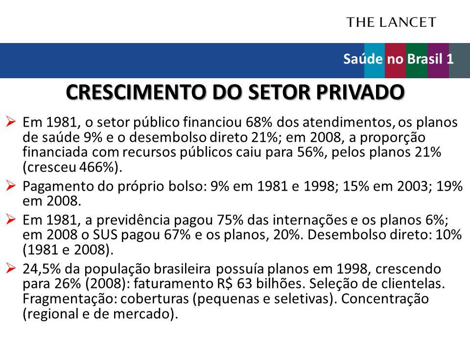 CRESCIMENTO DO SETOR PRIVADO  Em 1981, o setor público financiou 68% dos atendimentos, os planos de saúde 9% e o desembolso direto 21%; em 2008, a pr