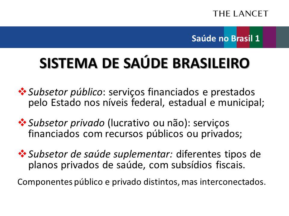 SISTEMA DE SAÚDE BRASILEIRO  Subsetor público: serviços financiados e prestados pelo Estado nos níveis federal, estadual e municipal;  Subsetor priv