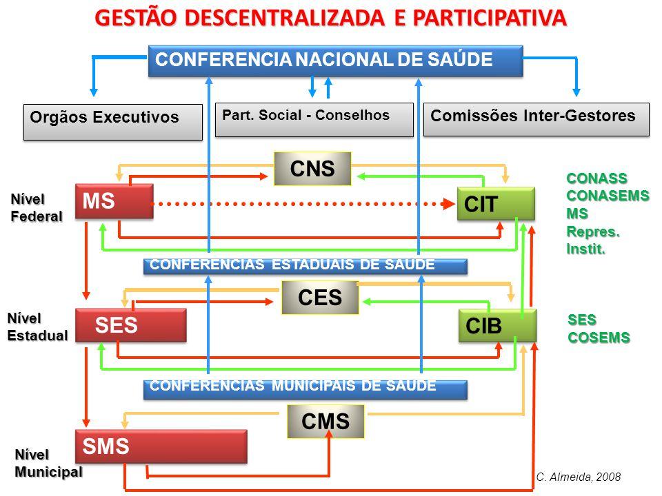 ATENÇÃO TERCIÁRIA  Procedimentos de alto custo, predominantemente no setor privado contratado e hospitais públicos de ensino (preços de mercado).