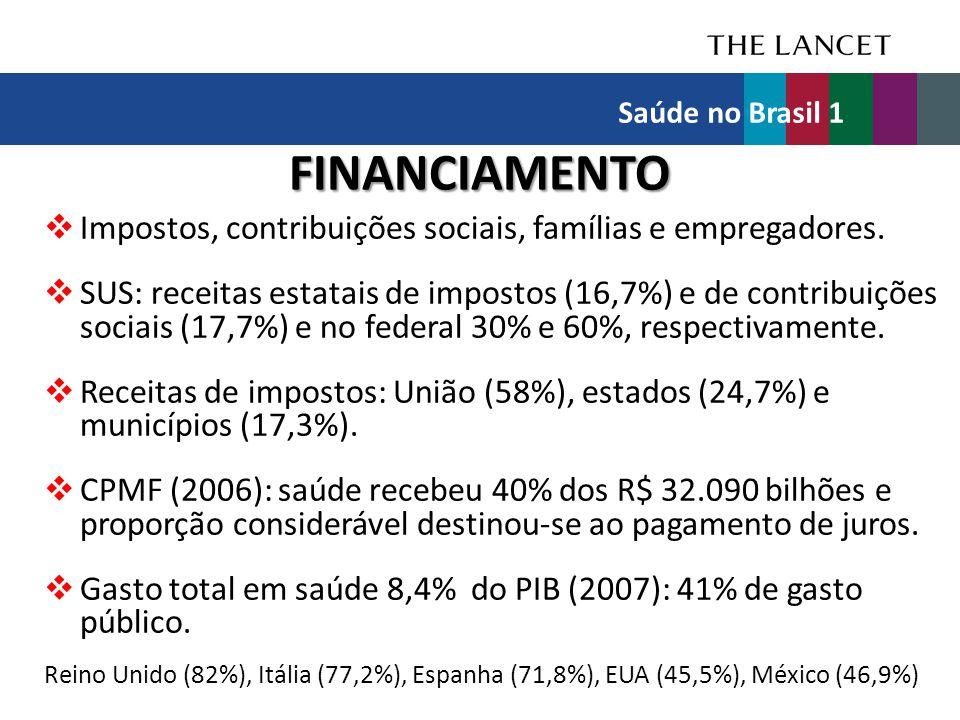 FINANCIAMENTO  Impostos, contribuições sociais, famílias e empregadores.  SUS: receitas estatais de impostos (16,7%) e de contribuições sociais (17,