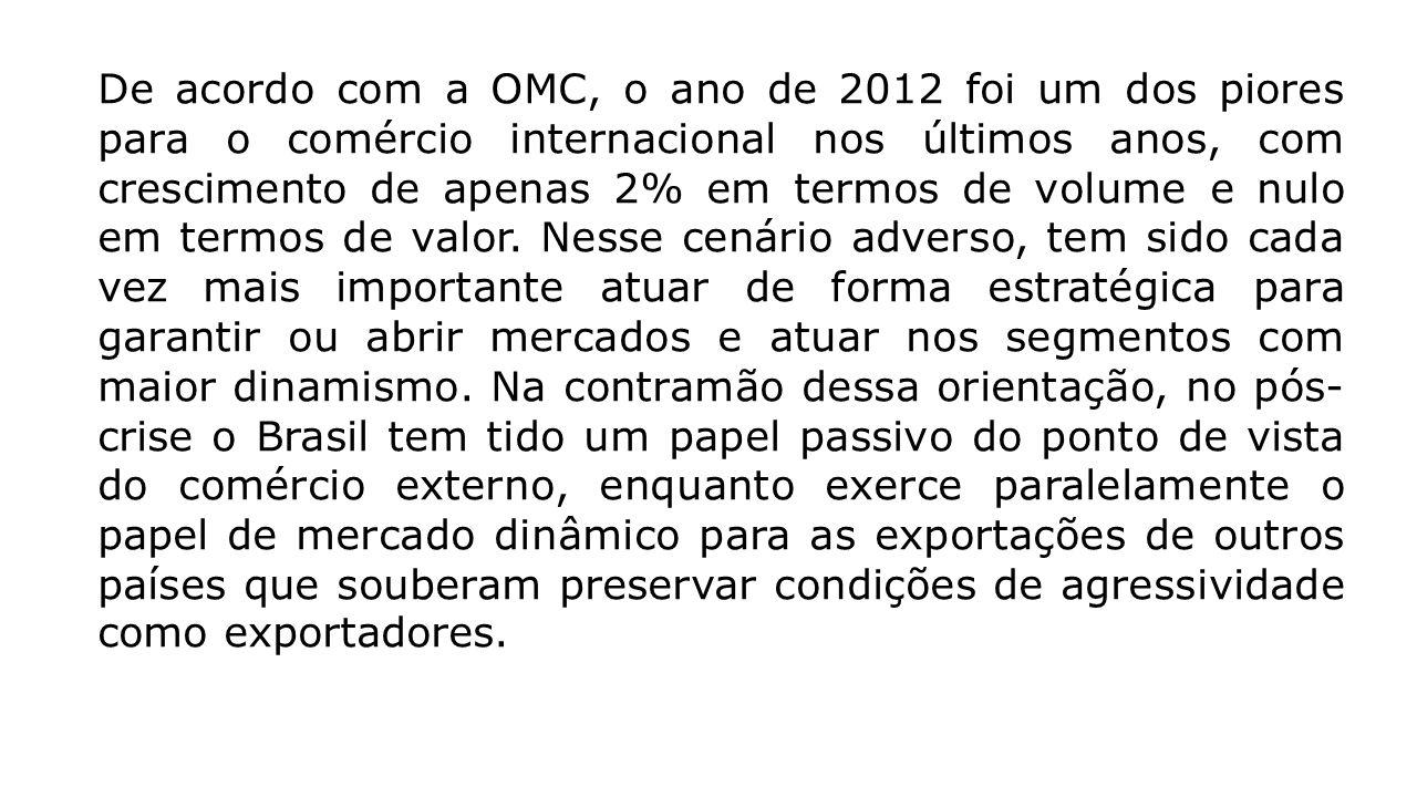 De acordo com a OMC, o ano de 2012 foi um dos piores para o comércio internacional nos últimos anos, com crescimento de apenas 2% em termos de volume
