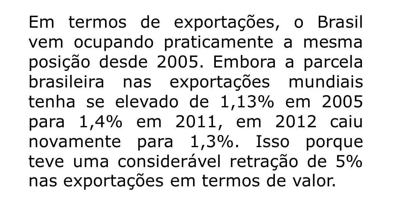 Em termos de exportações, o Brasil vem ocupando praticamente a mesma posição desde 2005. Embora a parcela brasileira nas exportações mundiais tenha se