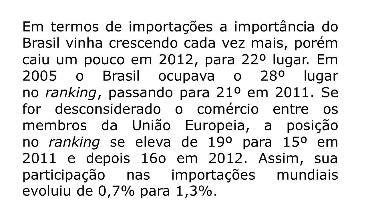 Em termos de importações a importância do Brasil vinha crescendo cada vez mais, porém caiu um pouco em 2012, para 22º lugar. Em 2005 o Brasil ocupava
