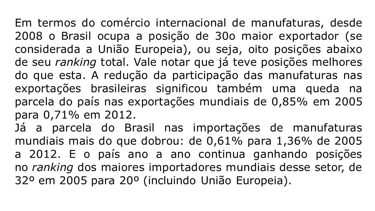 Em termos do comércio internacional de manufaturas, desde 2008 o Brasil ocupa a posição de 30o maior exportador (se considerada a União Europeia), ou