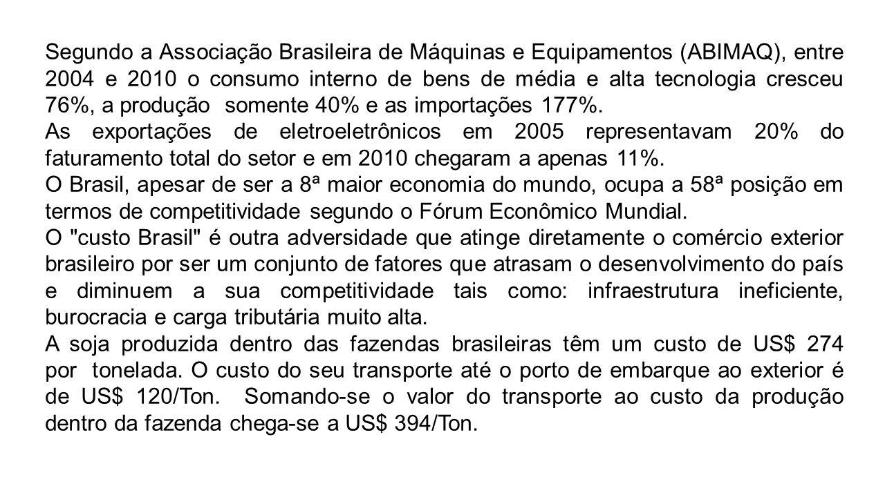 Segundo a Associação Brasileira de Máquinas e Equipamentos (ABIMAQ), entre 2004 e 2010 o consumo interno de bens de média e alta tecnologia cresceu 76