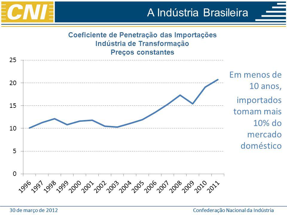 30 de março de 2012Confederação Nacional da Indústria30 de março de 2012Confederação Nacional da Indústria Em menos de 10 anos, importados tomam mais