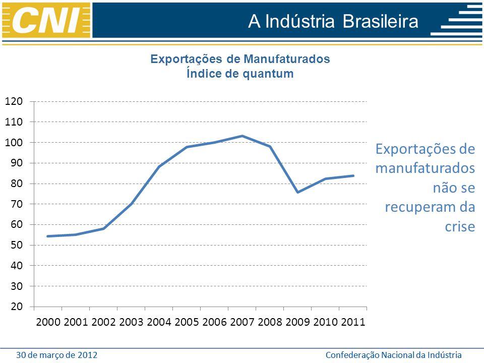 30 de março de 2012Confederação Nacional da Indústria30 de março de 2012Confederação Nacional da Indústria Exportações de manufaturados não se recuper