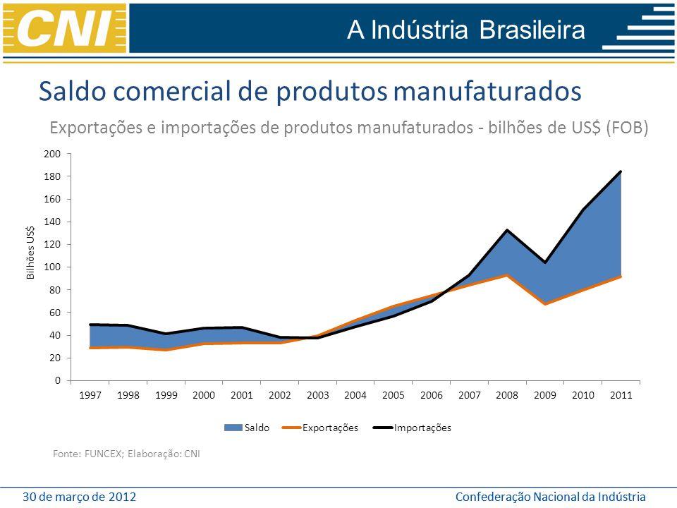 30 de março de 2012Confederação Nacional da Indústria30 de março de 2012Confederação Nacional da Indústria Saldo comercial de produtos manufaturados E