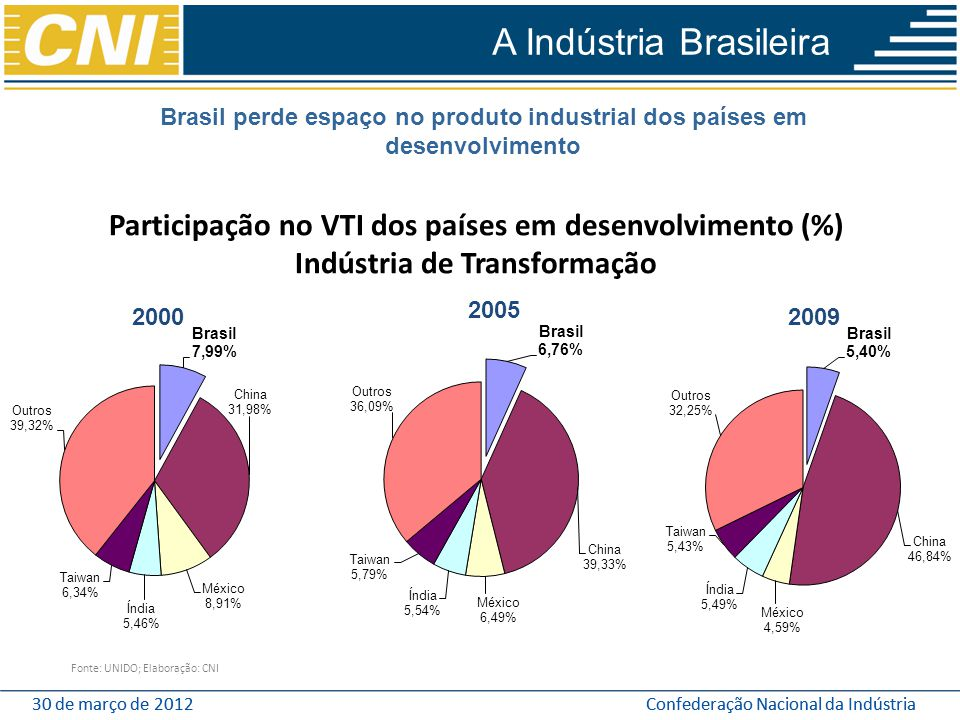 30 de março de 2012Confederação Nacional da Indústria30 de março de 2012Confederação Nacional da Indústria Participação no VTI dos países em desenvolv