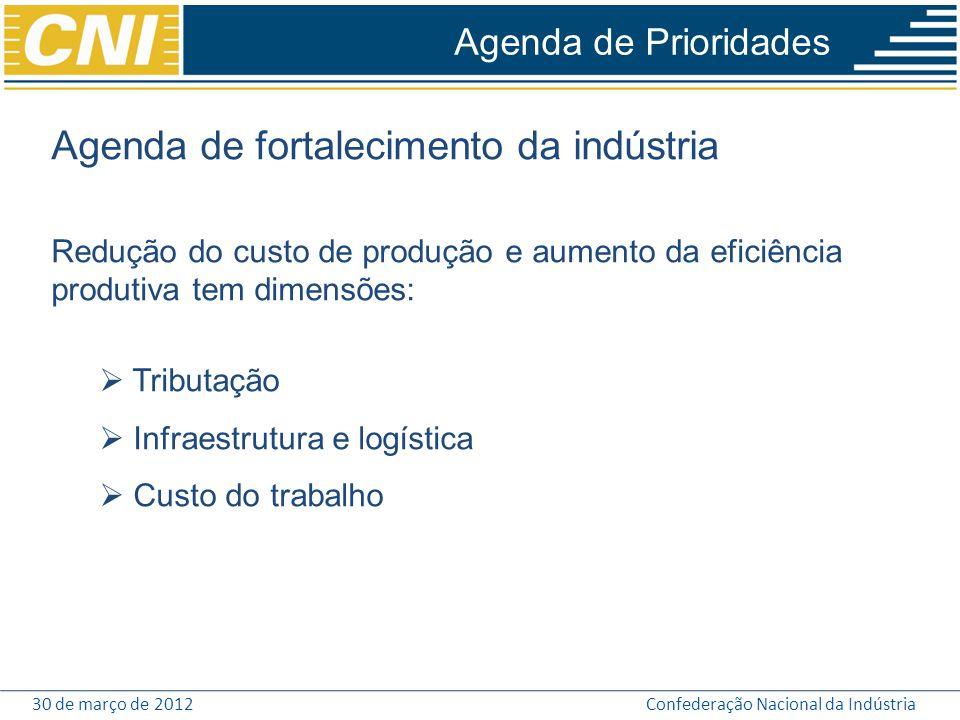 30 de março de 2012Confederação Nacional da Indústria Agenda de fortalecimento da indústria Redução do custo de produção e aumento da eficiência produ