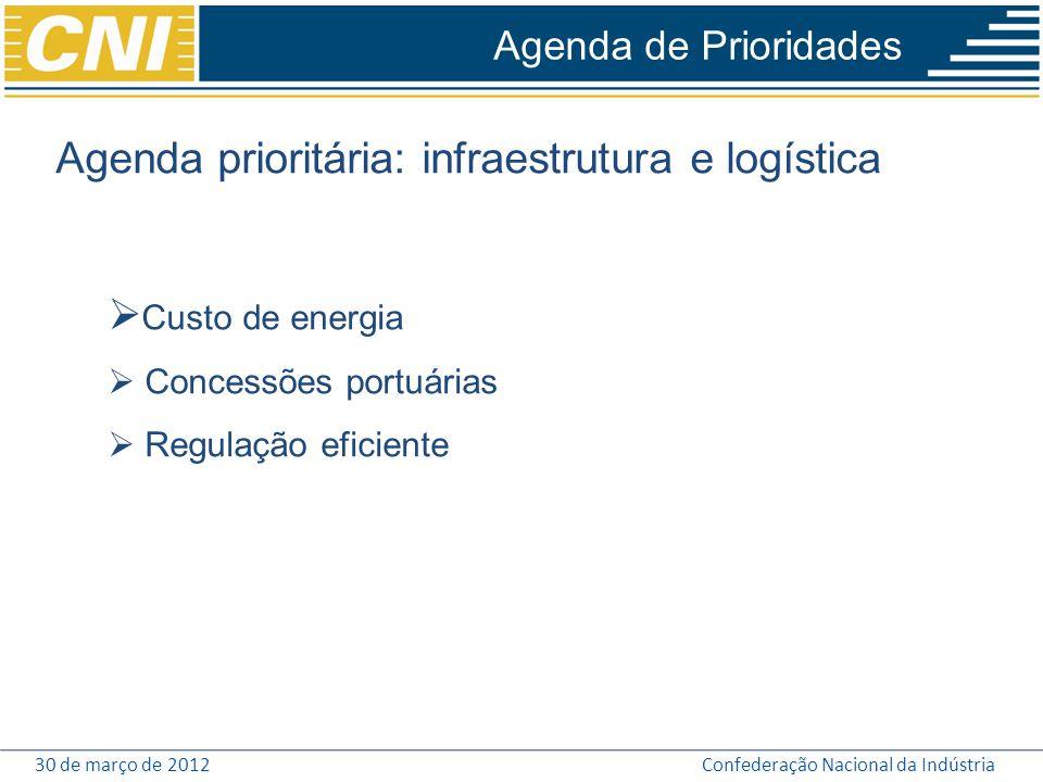 30 de março de 2012Confederação Nacional da Indústria Agenda de Prioridades Agenda prioritária: infraestrutura e logística  Custo de energia  Conces