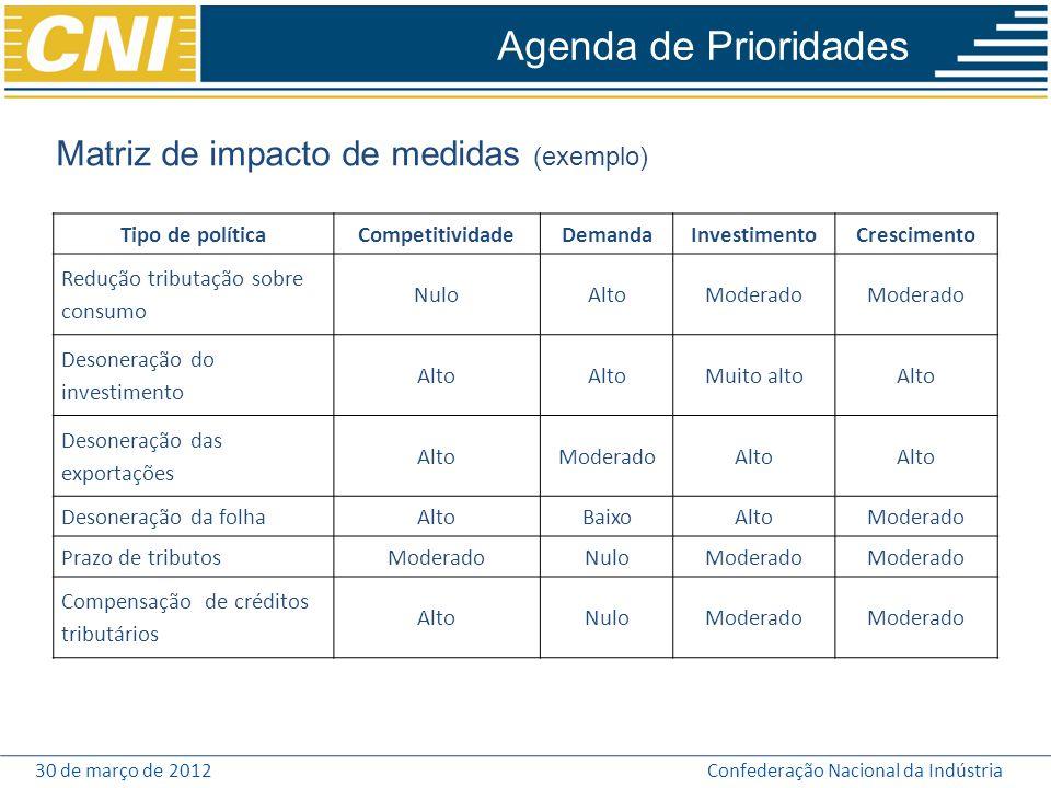 30 de março de 2012Confederação Nacional da Indústria Agenda de Prioridades Matriz de impacto de medidas (exemplo) Tipo de políticaCompetitividadeDema