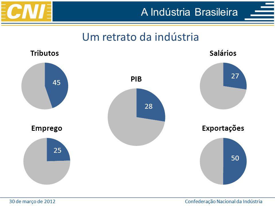 30 de março de 2012Confederação Nacional da Indústria30 de março de 2012Confederação Nacional da Indústria Um retrato da indústria A Indústria Brasile
