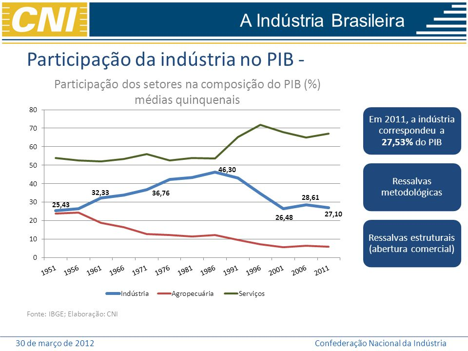 30 de março de 2012Confederação Nacional da Indústria Participação da indústria no PIB - Participação dos setores na composição do PIB (%) médias quin