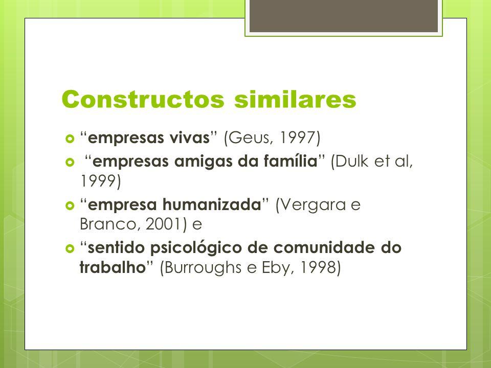 Constructos similares  empresas vivas (Geus, 1997)  empresas amigas da família (Dulk et al, 1999)  empresa humanizada (Vergara e Branco, 2001) e  sentido psicológico de comunidade do trabalho (Burroughs e Eby, 1998)