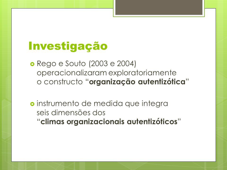 Investigação  Rego e Souto (2003 e 2004) operacionalizaram exploratoriamente o constructo organização autentizótica  instrumento de medida que integra seis dimensões dos climas organizacionais autentizóticos