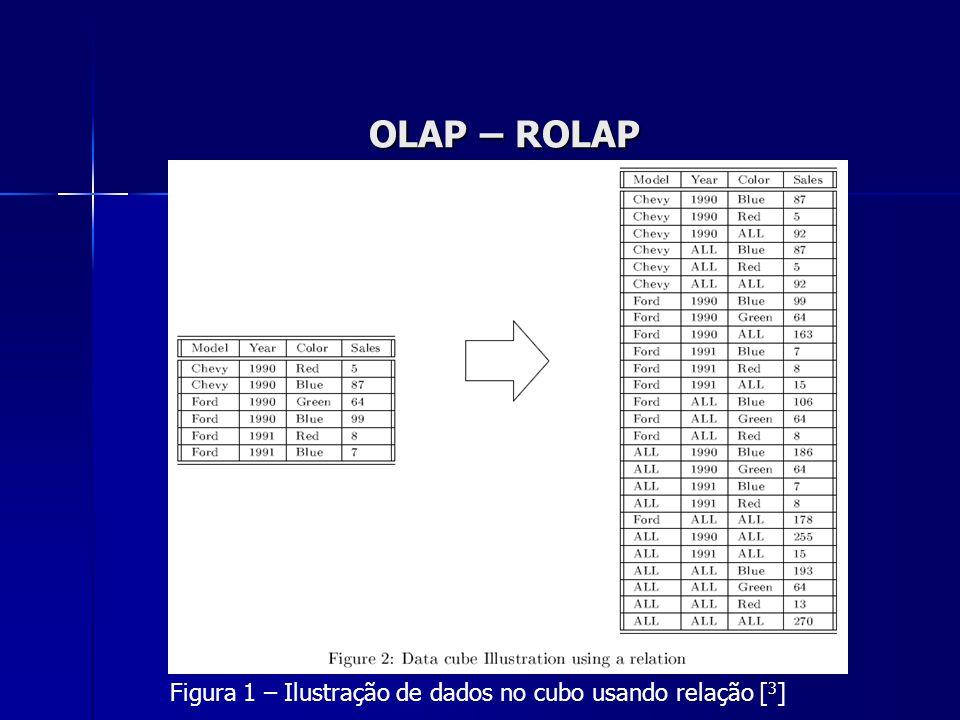 OLAP – ROLAP Figura 1 – Ilustração de dados no cubo usando relação [ 3 ]