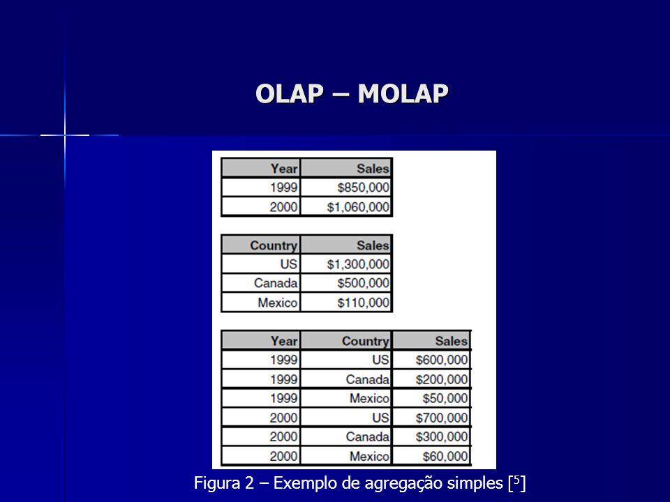 OLAP – MOLAP Figura 2 – Exemplo de agregação simples [ 5 ]
