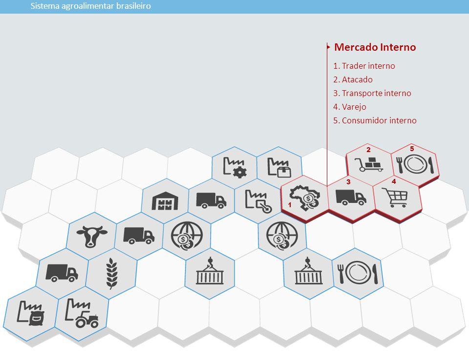 1 3 2 5 4 Sistema agroalimentar brasileiro 1. Trader interno 2. Atacado 3. Transporte interno 4. Varejo 5. Consumidor interno Mercado Interno