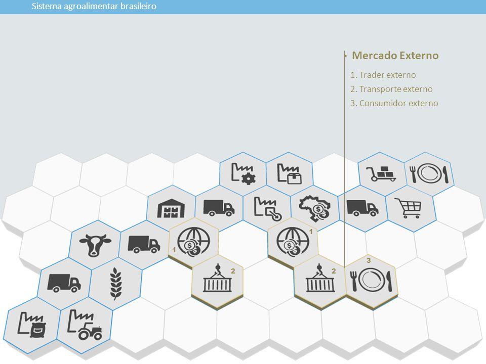 1 2 1 2 3 Sistema agroalimentar brasileiro 1. Trader externo 2. Transporte externo 3. Consumidor externo Mercado Externo