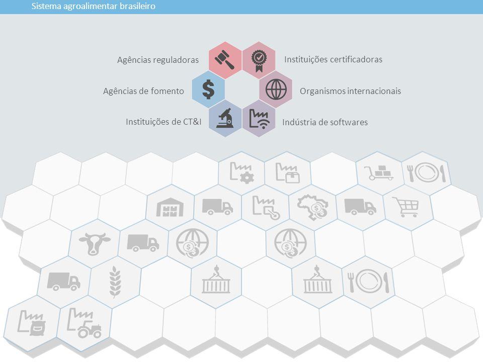 Instituições certificadoras Indústria de softwares Agências reguladoras Organismos internacionais Instituições de CT&I Sistema agroalimentar brasileir
