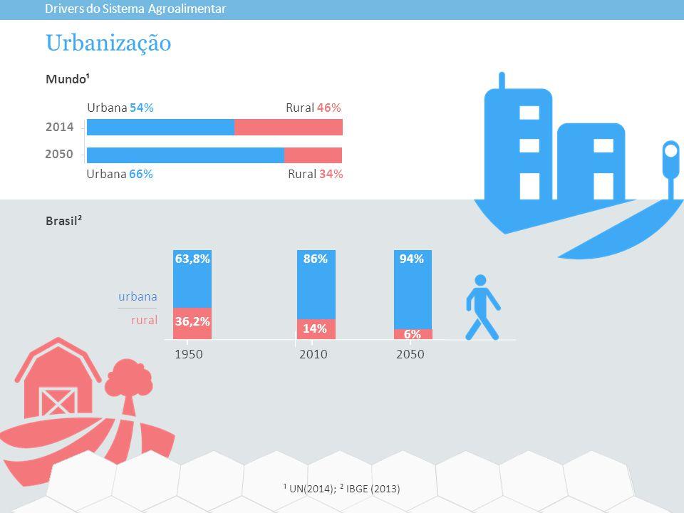 Urbanização Drivers do Sistema Agroalimentar ¹ UN(2014); ² IBGE (2013) Brasil² 195020502010 14% 6% 36,2% Urbana 66% Rural 34% 2014 2050 Urbana 54%Rural 46% Mundo¹ 94%86%63,8% urbana rural