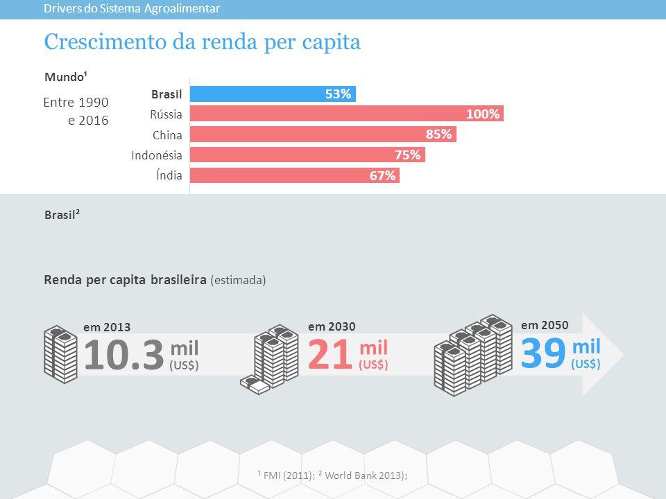 Crescimento da renda per capita Drivers do Sistema Agroalimentar ¹ FMI (2011); ² World Bank 2013); Renda per capita brasileira (estimada) 39 em 2050 mil (US$) Brasil Rússia China Indonésia Índia 100% 53% 85% 75% 67% Brasil² Mundo¹ Entre 1990 e 2016 10.3 em 2013 mil (US$) 21 em 2030 mil (US$)