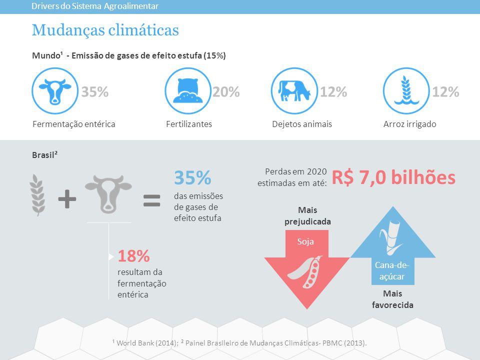 Mudanças climáticas Drivers do Sistema Agroalimentar ¹ World Bank (2014); ² Painel Brasileiro de Mudanças Climáticas- PBMC (2013). Soja Mais favorecid