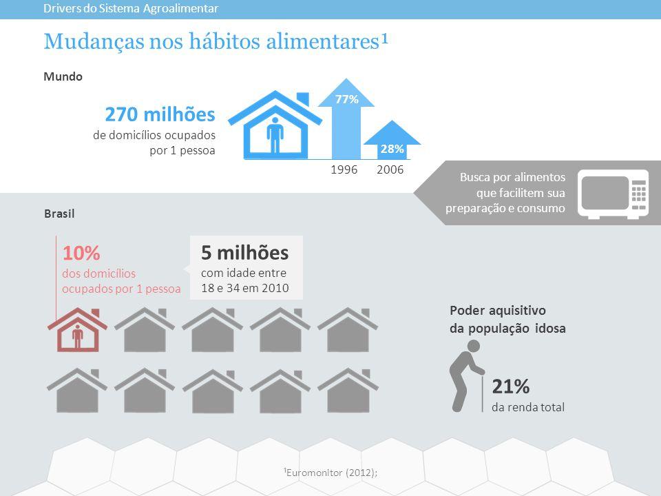 Mudanças nos hábitos alimentares¹ Drivers do Sistema Agroalimentar ¹Euromonitor (2012); 5 milhões com idade entre 18 e 34 em 2010 270 milhões de domic