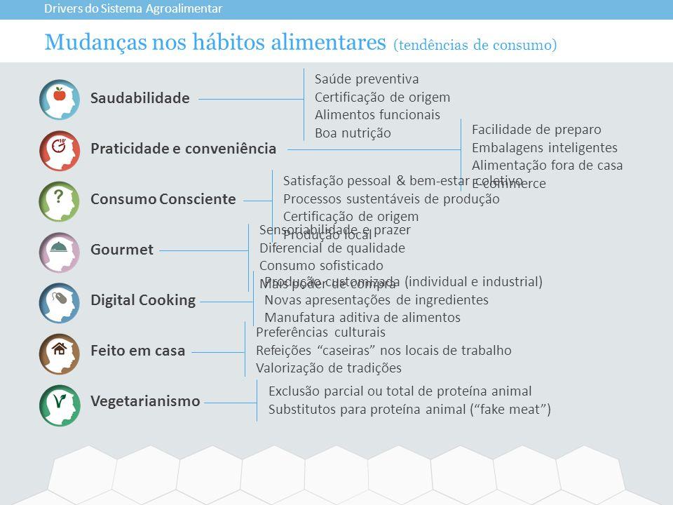 Mudanças nos hábitos alimentares (tendências de consumo) Drivers do Sistema Agroalimentar Saudabilidade Praticidade e conveniência Consumo Consciente