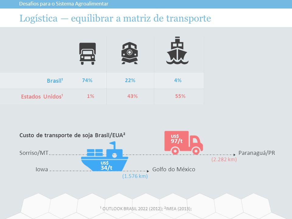 Logística — equilibrar a matriz de transporte Desafios para o Sistema Agroalimentar ¹ OUTLOOK BRASIL 2022 (2012); ²IMEA (2013); Brasil¹ Estados Unidos¹ 74% 1% 22% 43% 4% 55% Custo de transporte de soja Brasil/EUA² Sorriso/MT Paranaguá/PR Iowa Golfo do México US$ 97/t (2.282 km) (1.576 km) US$ 34/t