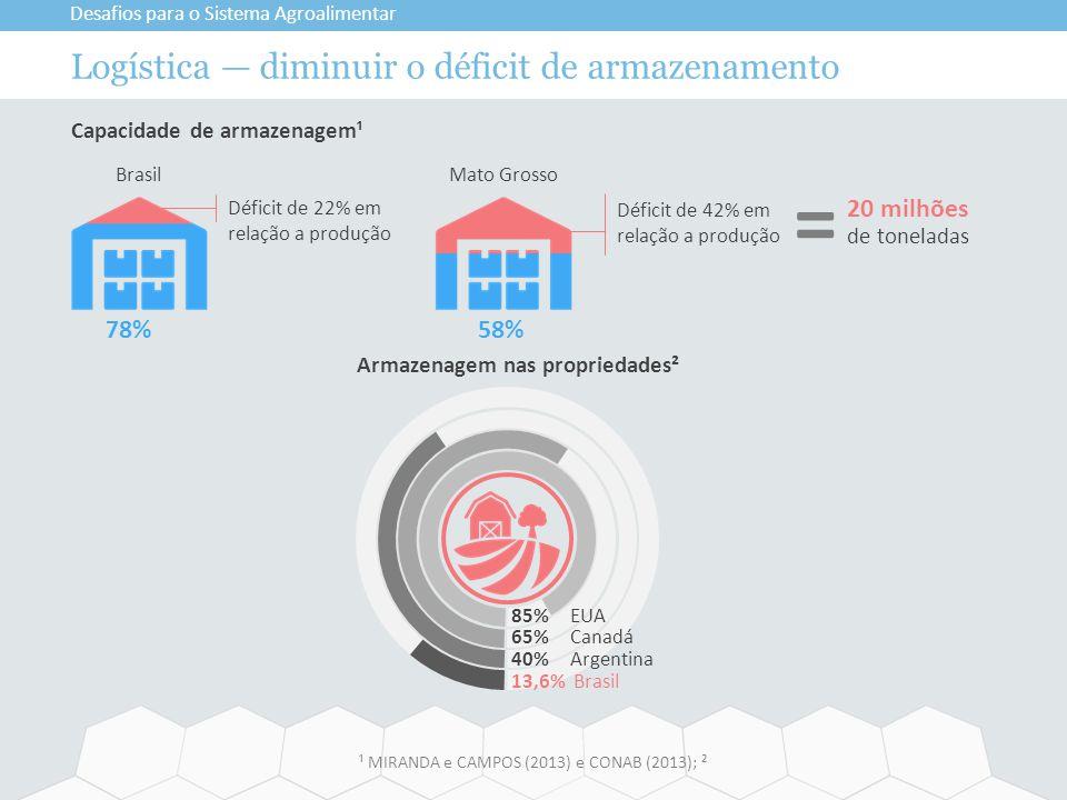 Logística — diminuir o déficit de armazenamento Desafios para o Sistema Agroalimentar ¹ MIRANDA e CAMPOS (2013) e CONAB (2013); ² Capacidade de armaze