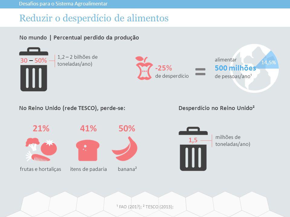 Reduzir o desperdício de alimentos Desafios para o Sistema Agroalimentar ¹ FAO (201?); ² TESCO (2013); No mundo | Percentual perdido da produção 30 –