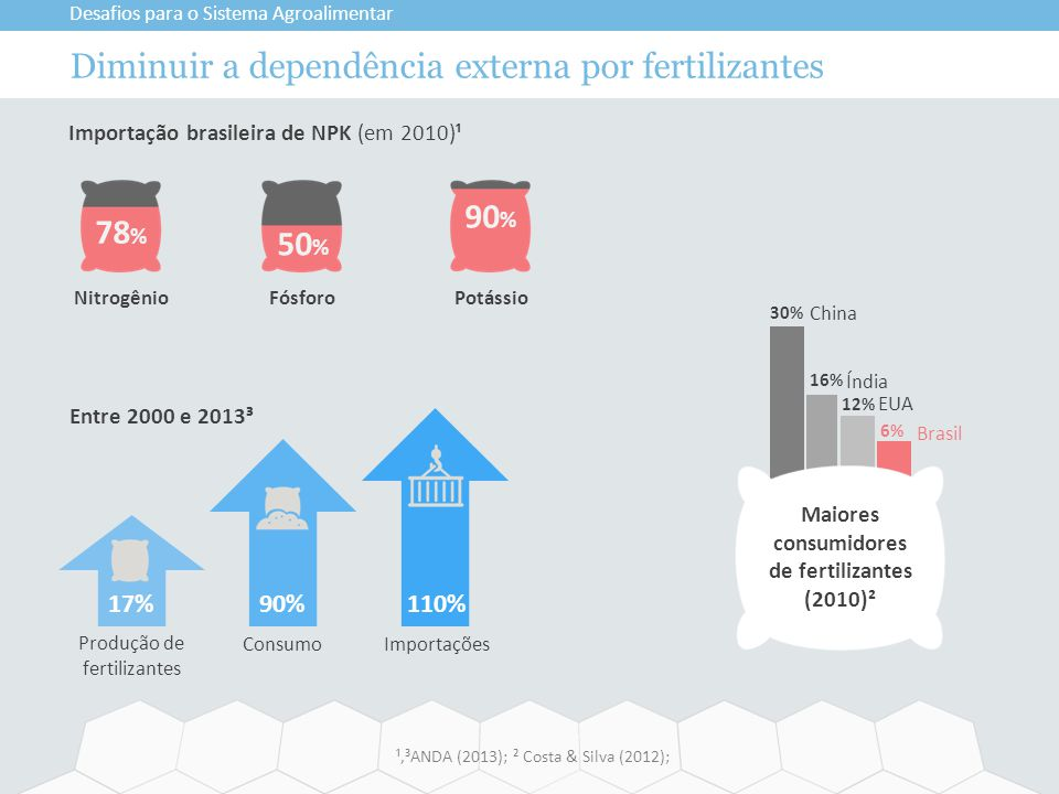 90 % 50 % 78 % PotássioFósforoNitrogênio Diminuir a dependência externa por fertilizantes Desafios para o Sistema Agroalimentar ¹,³ANDA (2013); ² Cost