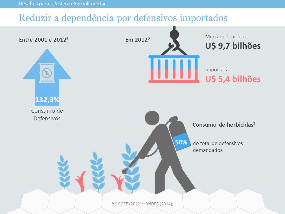 50% Reduzir a dependência por defensivos importados Desafios para o Sistema Agroalimentar ¹: ² CGEE (2012); ³BNDES (2014); do total de defensivos dema