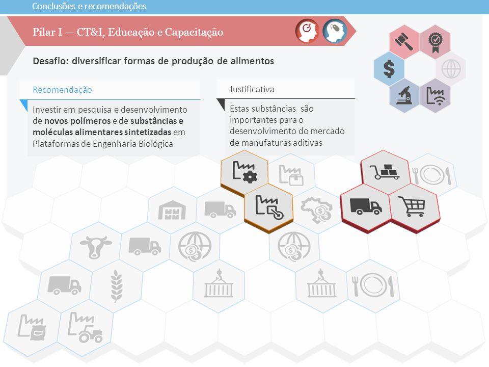 Desafio: diversificar formas de produção de alimentos Pilar I — CT&I, Educação e Capacitação Investir em pesquisa e desenvolvimento de novos polímeros