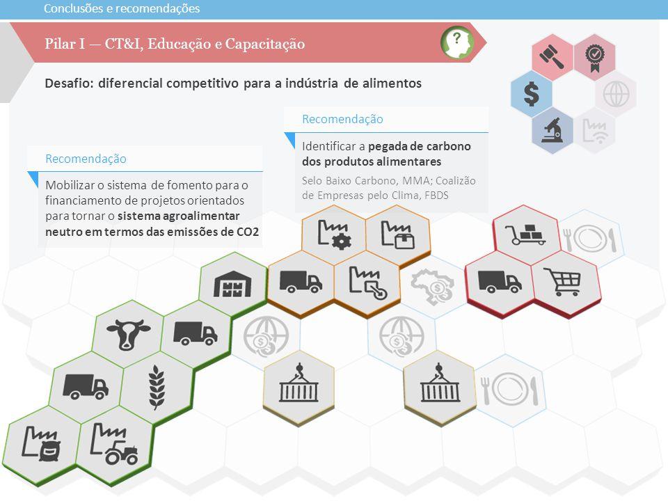 Conclusões e recomendações Desafio: diferencial competitivo para a indústria de alimentos Pilar I — CT&I, Educação e Capacitação Mobilizar o sistema d