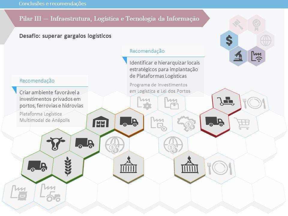 Conclusões e recomendações Pilar III — Infraestrutura, Logística e Tecnologia da Informação Desafio: superar gargalos logísticos Identificar e hierarq